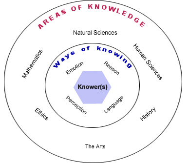 IB TOK Areas of Knowledge